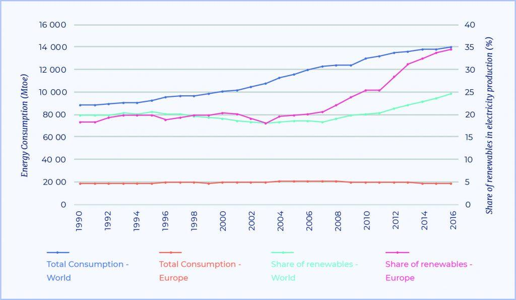 Energy Consumption and share of Renewables in Energy Production