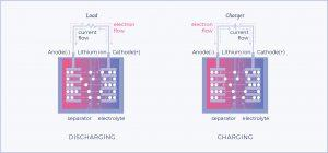 Charging and discharging of Li-ion cells battery