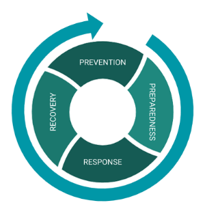 Disaster Management Cycle(2)