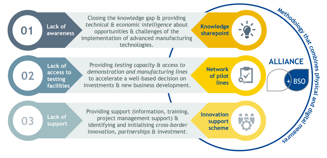 Quality of the project - The blend of measures addressing the challenges holistically