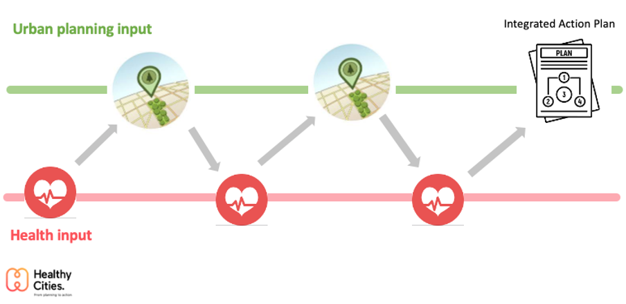 Diagram showing integrated urban planning and health process