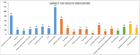 Diagram showing health impacts of planning decisions